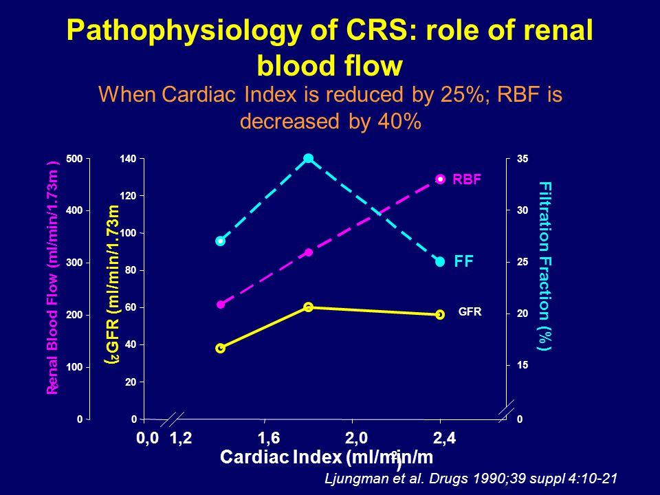 Pathophysiology of CRS: role of renal blood flow Ljungman et al.