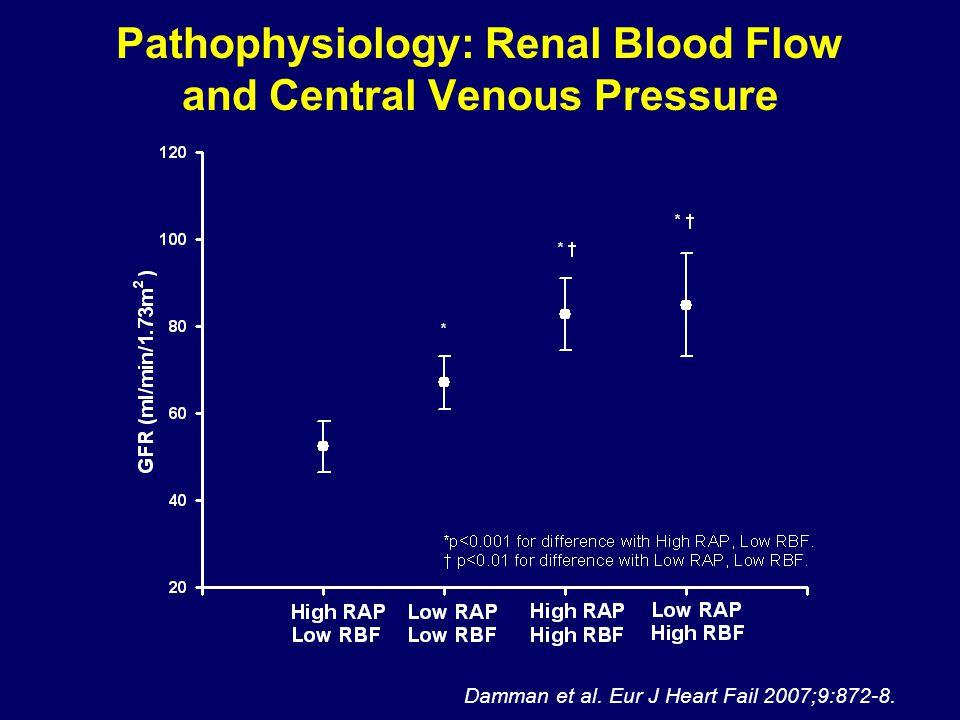 Pathophysiology: Renal Blood Flow and Central Venous Pressure Damman et al.
