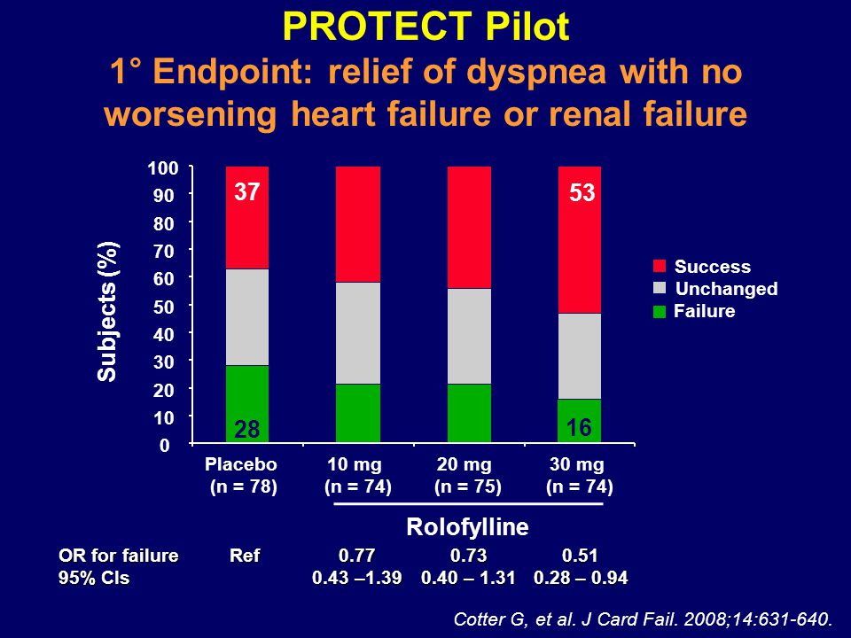 PROTECT Pilot 1 ° Endpoint: relief of dyspnea with no worsening heart failure or renal failure Placebo (n = 78) 10 mg (n = 74) 20 mg (n = 75) 30 mg (n = 74) Rolofylline Subjects (%) Failure Unchanged Success 0 10 20 30 40 50 60 70 80 90 100 3753 16 28 53 OR for failureRef 0.770.730.51 95% CIs0.43 –1.390.40 – 1.310.28 – 0.94 Cotter G, et al.