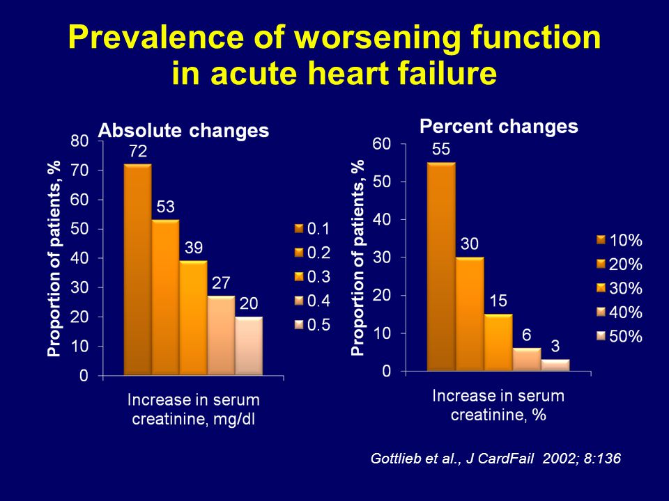 Gottlieb et al., J CardFail 2002; 8:136 Prevalence of worsening function in acute heart failure