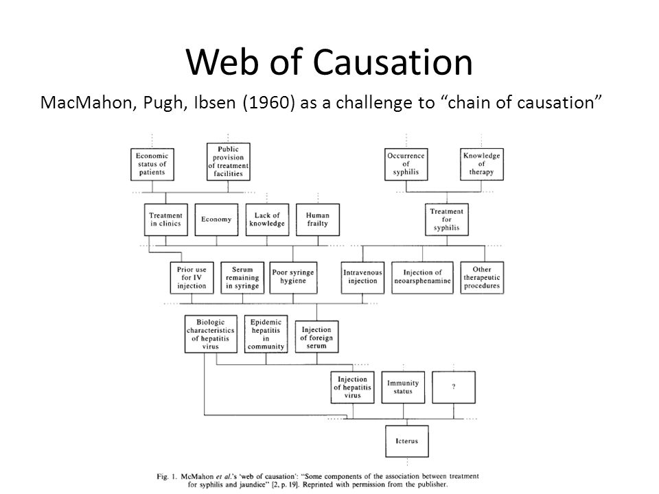 Web of Causation MacMahon, Pugh, Ibsen (1960) as a challenge to chain of causation