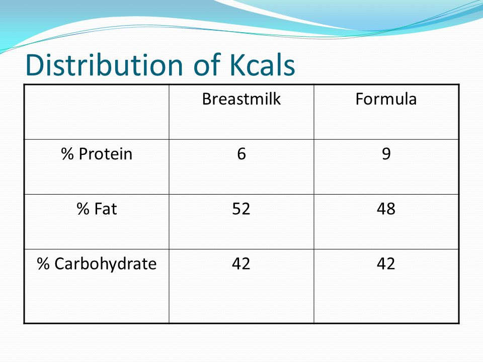 Distribution of Kcals BreastmilkFormula % Protein69 % Fat5248 % Carbohydrate42