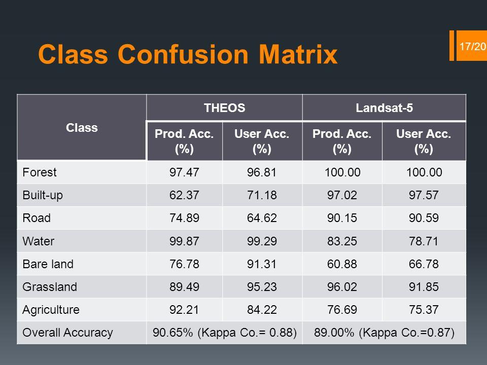 Class Confusion Matrix Class THEOSLandsat-5 Prod. Acc.
