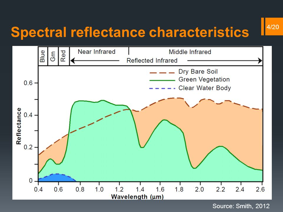 Spectral reflectance characteristics Source: Smith, 2012 4/20