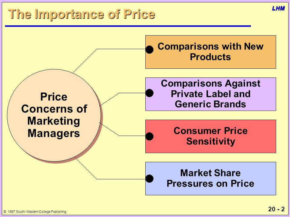 20 - 2 © 1997 South-Western College Publishing LHM The Importance of Price Comparisons with New Products Price Concerns of Marketing Managers Price Concerns of Marketing Managers Comparisons Against Private Label and Generic Brands Consumer Price Sensitivity Market Share Pressures on Price