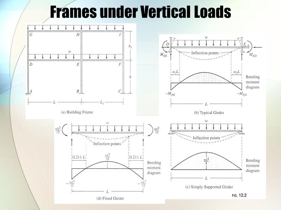 Frames under Vertical Loads