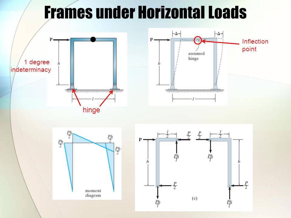 Frames under Horizontal Loads hinge 1 degree indeterminacy Inflection point