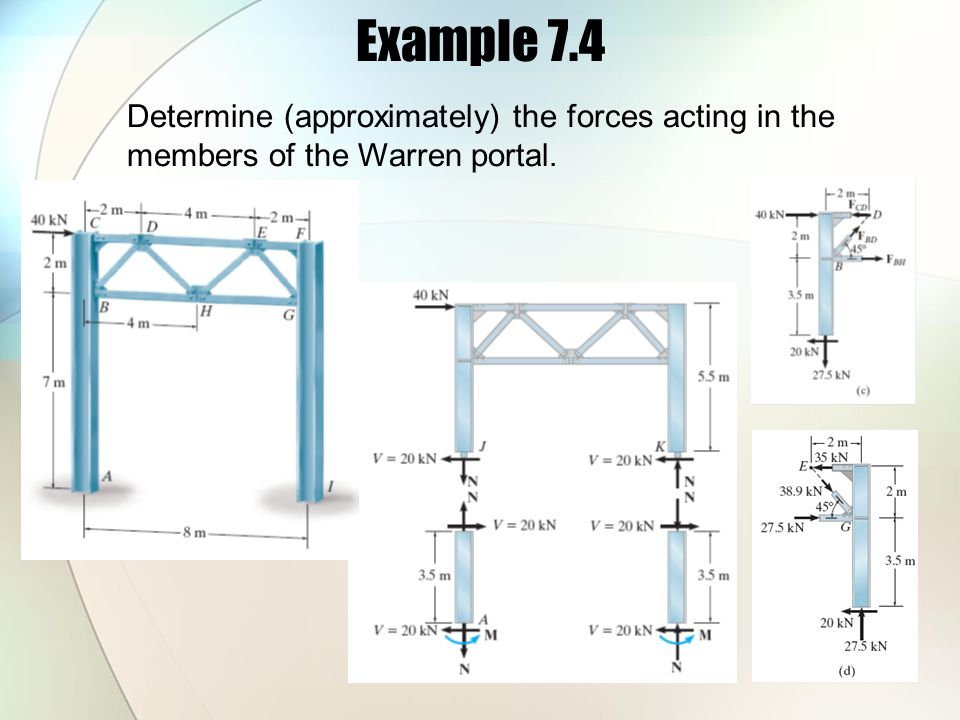 Example 7.4 Determine (approximately) the forces acting in the members of the Warren portal.