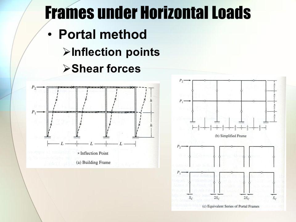 Frames under Horizontal Loads Portal method  Inflection points  Shear forces