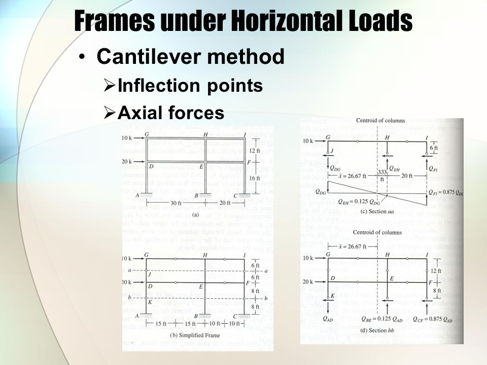 Frames under Horizontal Loads Cantilever method  Inflection points  Axial forces