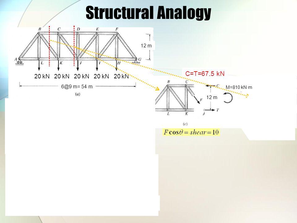 Structural Analogy 20 kN 20 kN 20 kN 20 kN 20 kN 12 m 6@9 m= 54 m 50 kN Shear (kN) moment (kN∙m) 12 m M=810 kN∙m C=T=67.5 kN V=30 kN F y =30 kN F BK =