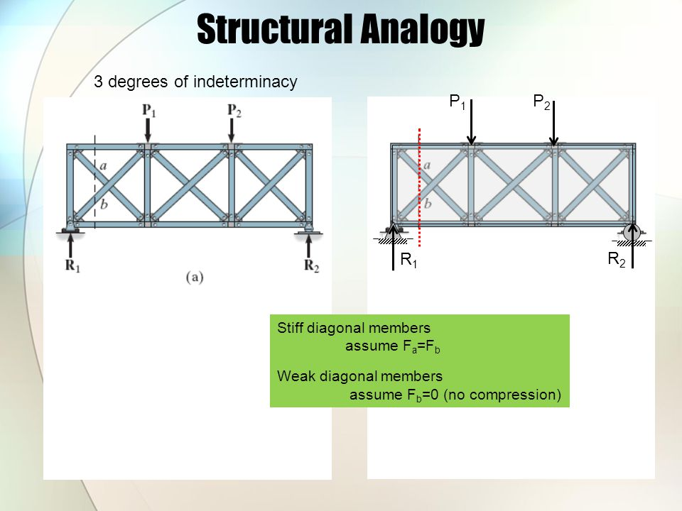 Structural Analogy 3 degrees of indeterminacy P1P1 P2P2 R1R1 R2R2 Stiff diagonal members assume F a =F b Weak diagonal members assume F b =0 (no compr