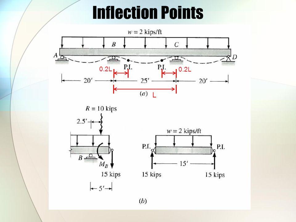 Inflection Points L 0.2L