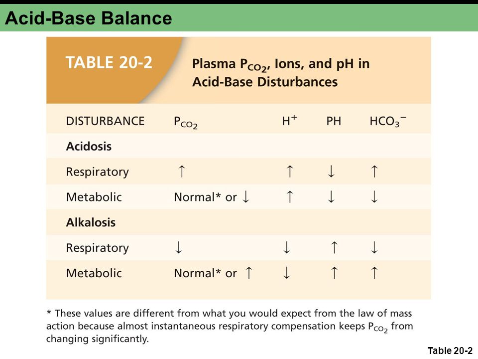 Acid-Base Balance Table 20-2