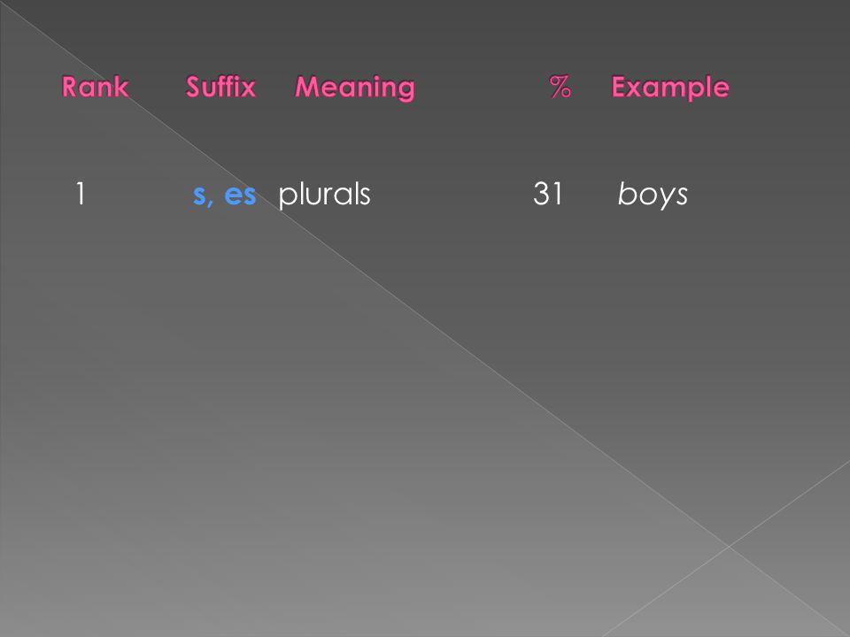 1 s, es plurals 31 boys