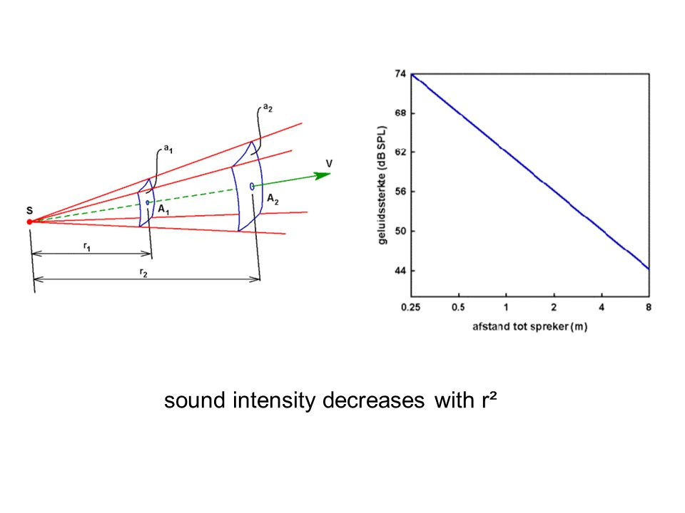 sound intensity decreases with r²