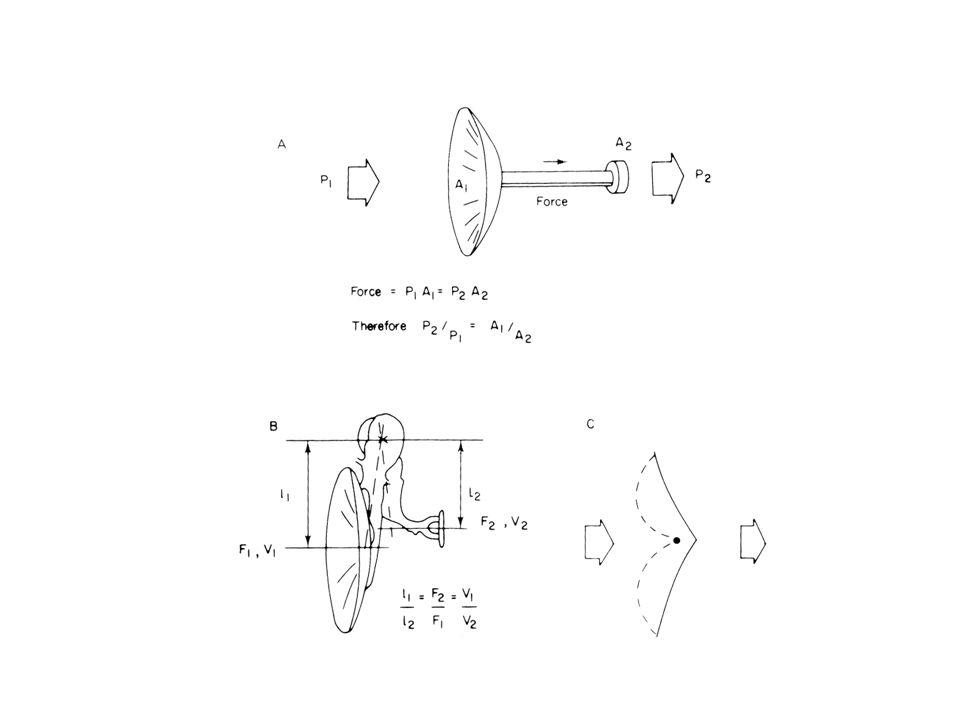 Hefboomwerking Middenoor 17x 1.3x 2x