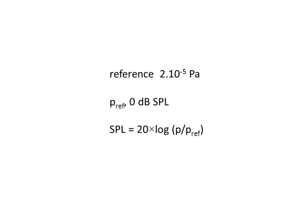 reference 2.10 -5 Pa p ref, 0 dB SPL SPL = 20×log (p/p ref )