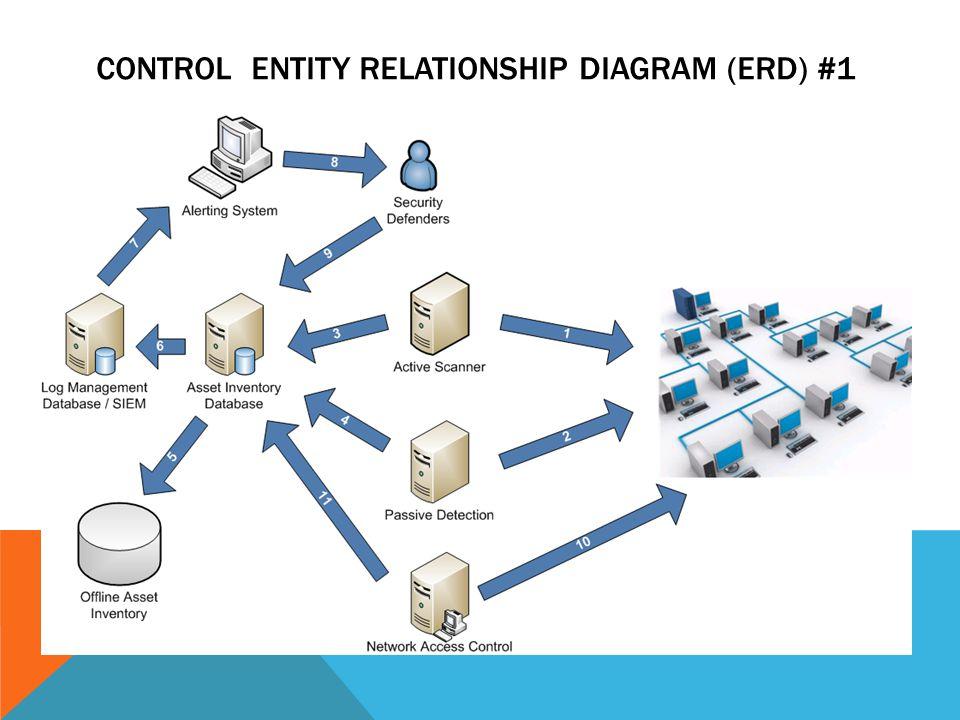 CONTROL ENTITY RELATIONSHIP DIAGRAM (ERD) #1