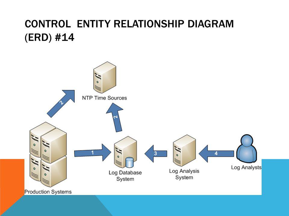 CONTROL ENTITY RELATIONSHIP DIAGRAM (ERD) #14