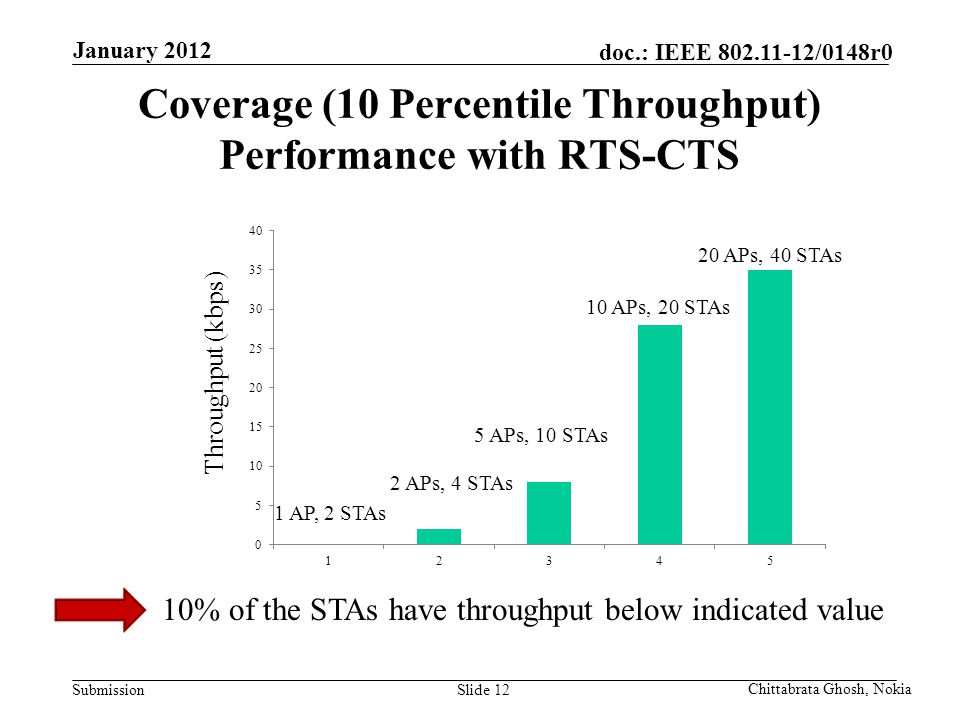 Submission doc.: IEEE 802.11-12/0148r0 Nokia Internal Use Only Coverage (10 Percentile Throughput) Performance with RTS-CTS Slide 12 Chittabrata Ghosh, Nokia January 2012 Throughput (kbps) 20 APs, 40 STAs 10 APs, 20 STAs 5 APs, 10 STAs 2 APs, 4 STAs 1 AP, 2 STAs 10% of the STAs have throughput below indicated value