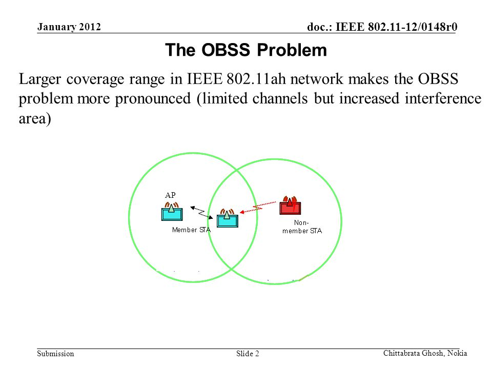 Submission doc.: IEEE 802.11-12/0148r0 Nokia Internal Use Only Larger coverage range in IEEE 802.11ah network makes the OBSS problem more pronounced (limited channels but increased interference area) The OBSS Problem Chittabrata Ghosh, Nokia January 2012 Slide 2 AP