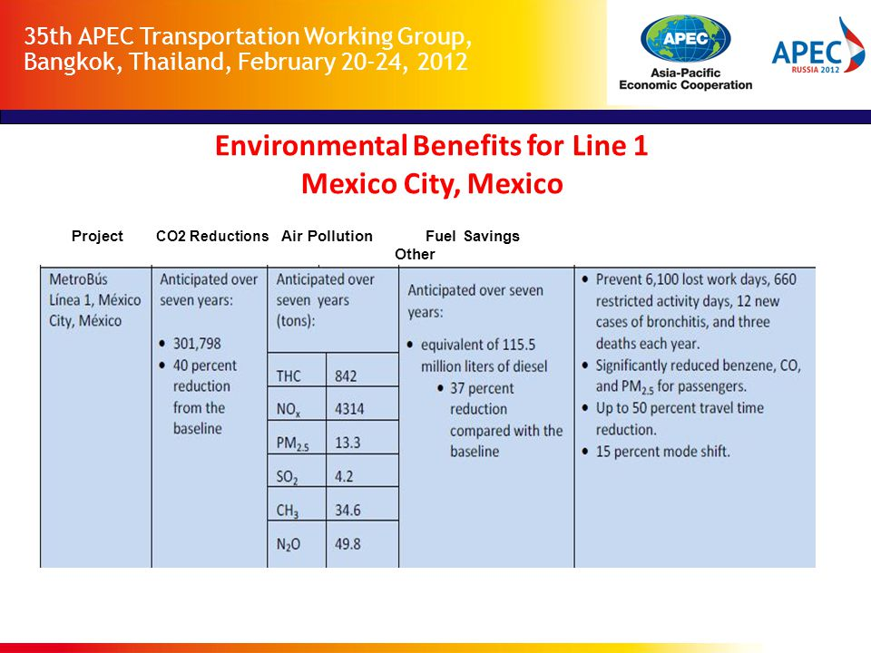 35th APEC Transportation Working Group, Bangkok, Thailand, February 20-24, 2012 Project CO2 Reductions Air Pollution Fuel Savings Other (tCO2eq) Environmental Benefits for Line 1 Mexico City, Mexico