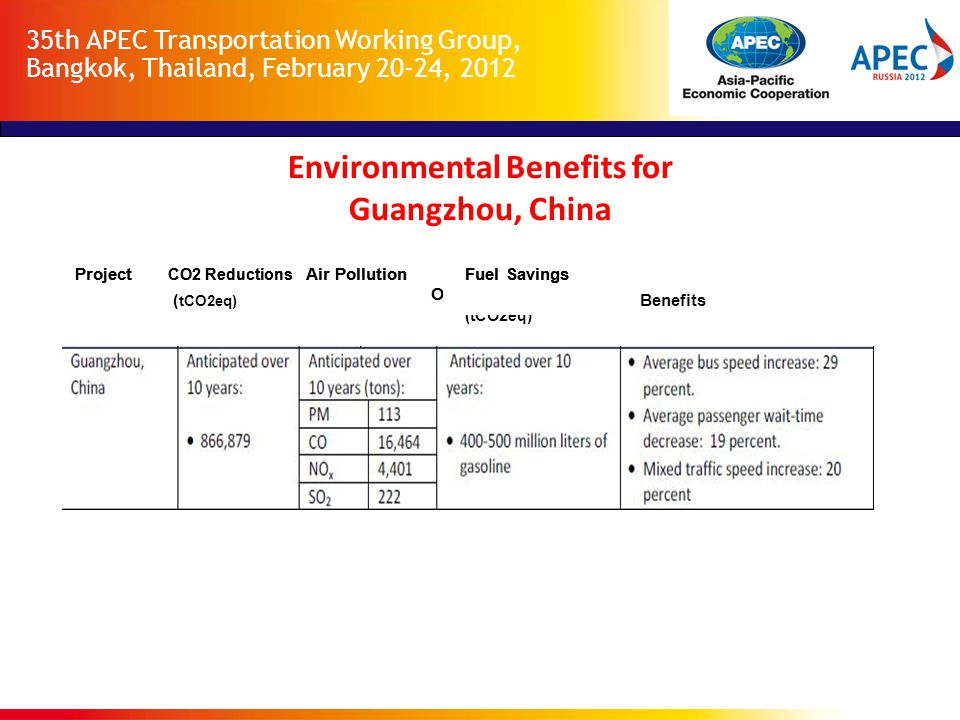 35th APEC Transportation Working Group, Bangkok, Thailand, February 20-24, 2012 Project CO2 Reductions Air Pollution Fuel Savings Other (tCO2eq) Benefits Environmental Benefits of TransMilenio, Bogota, Columbia