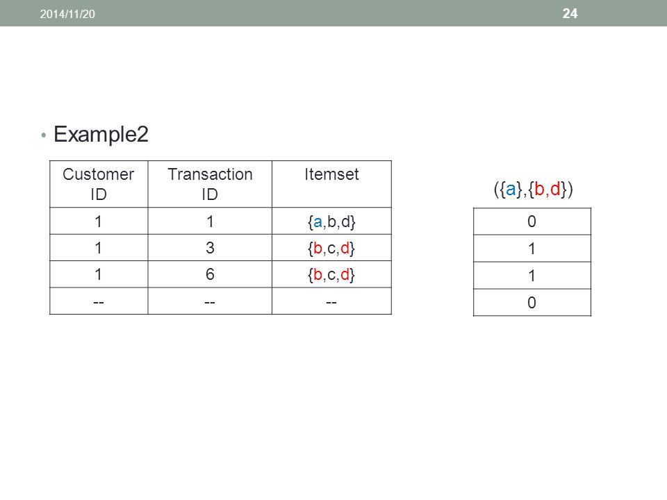 Example2 Customer ID Transaction ID Itemset 11{a,b,d} 13{b,c,d} 16 -- ({a},{b,d}) 0 1 1 0 2014/11/20 24