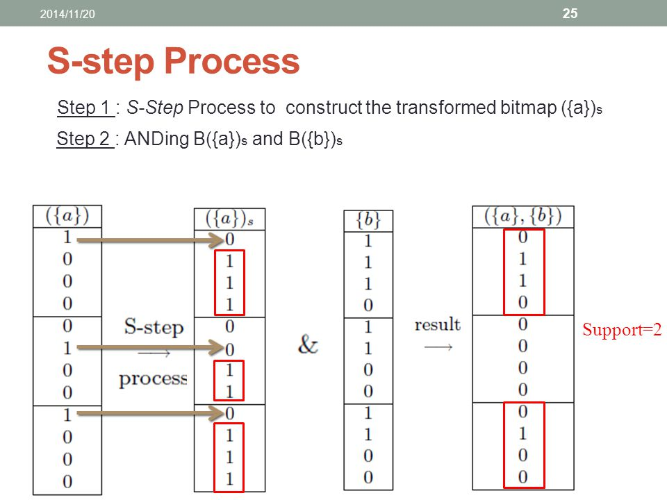 S-step Process Step 1 : S-Step Process to construct the transformed bitmap ({a}) s Step 2 : ANDing B({a}) s and B({b}) s Support=2 2014/11/20 25