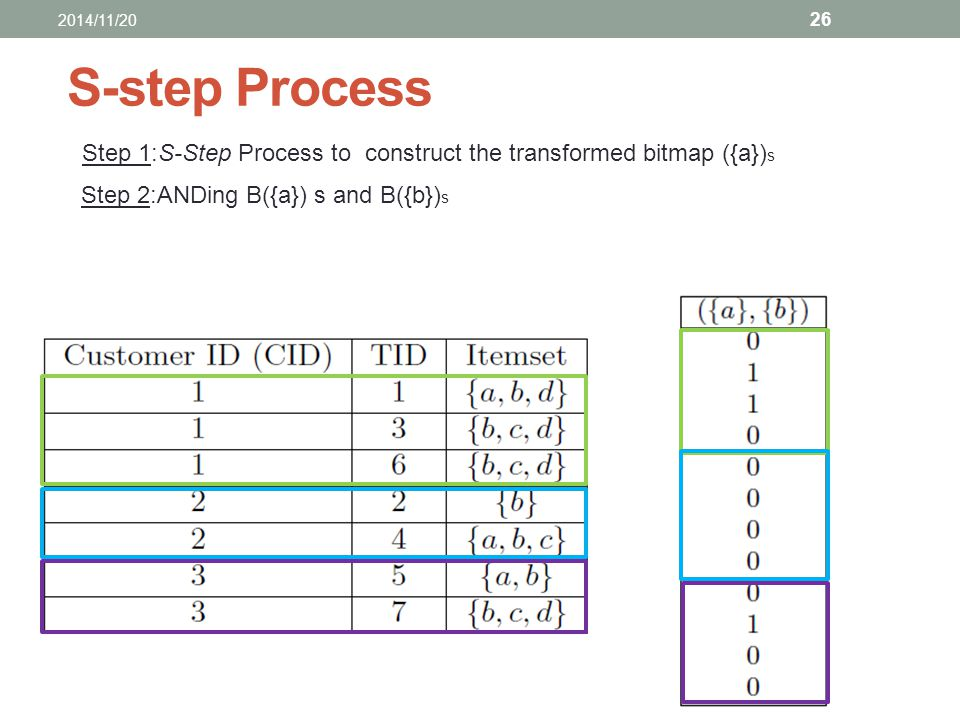 S-step Process Step 1:S-Step Process to construct the transformed bitmap ({a}) s Step 2:ANDing B({a}) s and B({b}) s 2014/11/20 26