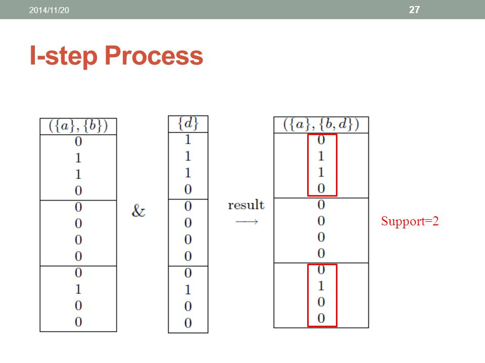 I-step Process Support=2 2014/11/20 27