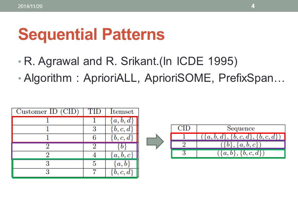 Sequential Patterns R. Agrawal and R. Srikant.(In ICDE 1995) Algorithm : AprioriALL, AprioriSOME, PrefixSpan… 2014/11/20 4