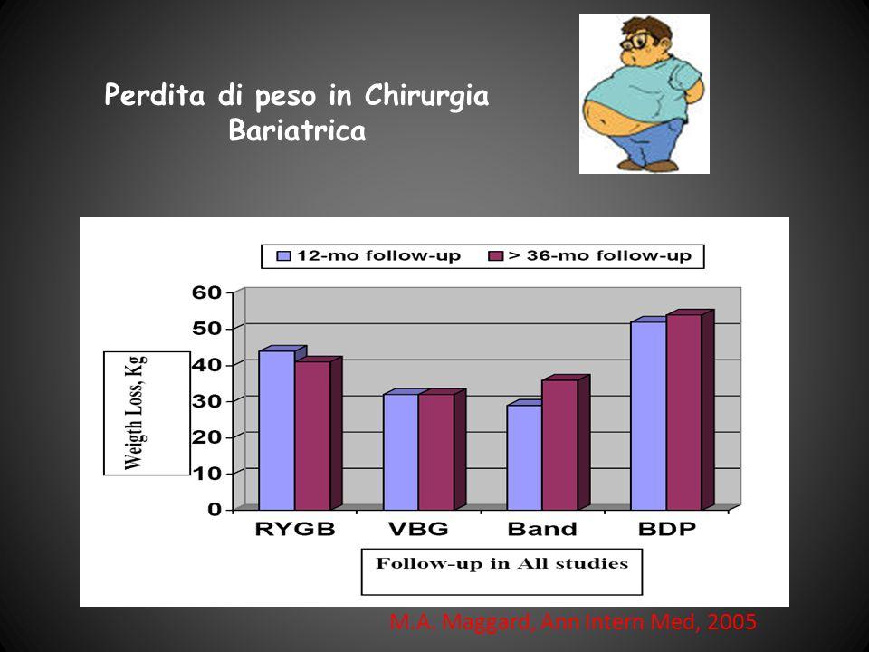 Perdita di peso in Chirurgia Bariatrica M.A. Maggard, Ann Intern Med, 2005