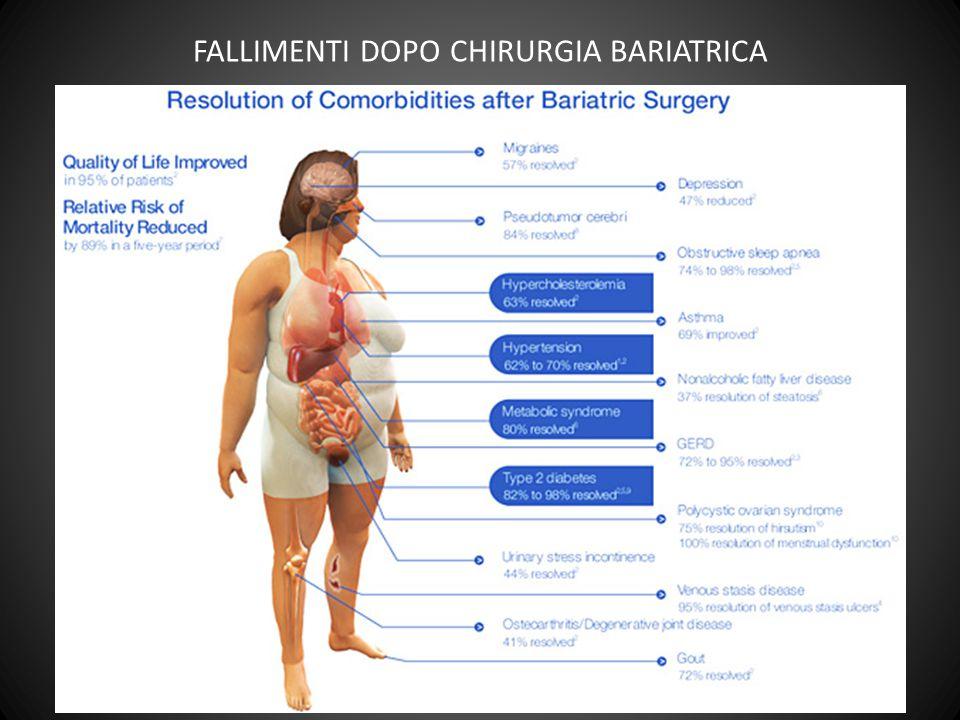 FALLIMENTI DOPO CHIRURGIA BARIATRICA