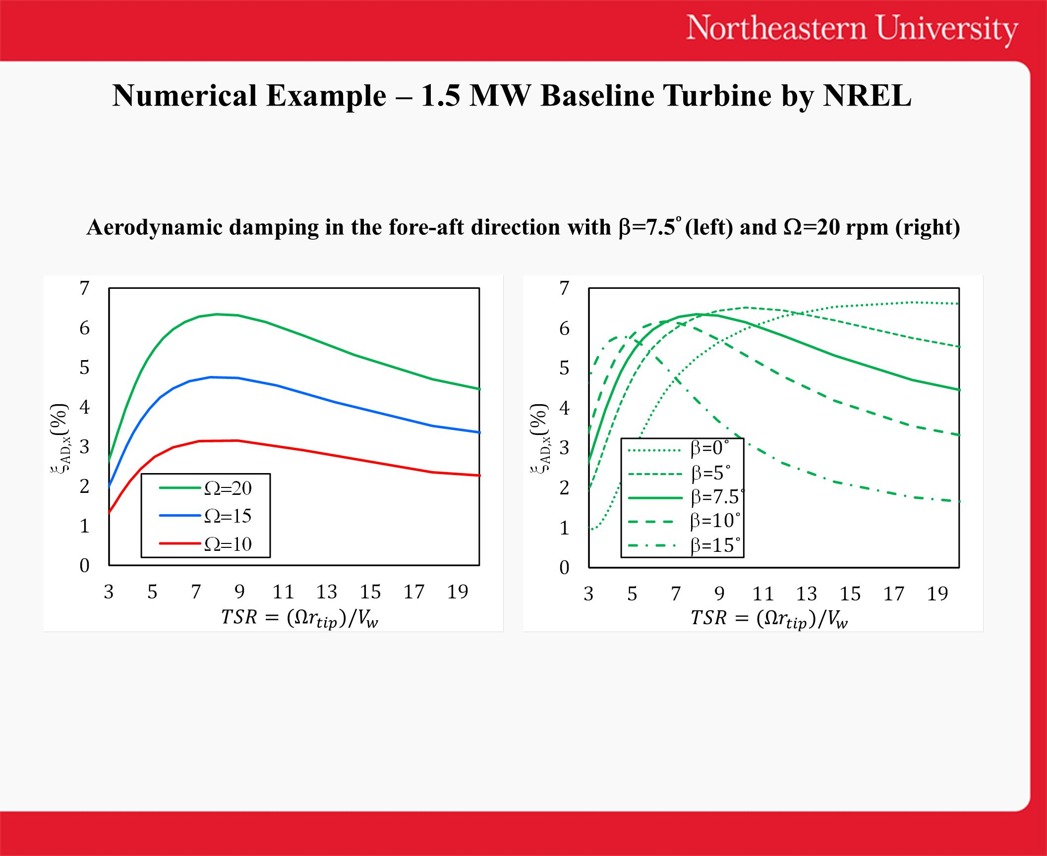 Aerodynamic damping in the fore-aft direction with  =7.5 (left) and  =20 rpm (right) Numerical Example – 1.5 MW Baseline Turbine by NREL