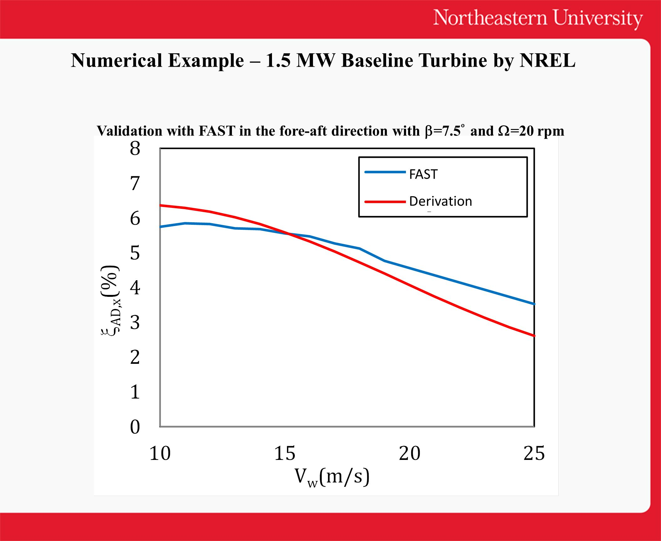 FAST Derivation Numerical Example – 1.5 MW Baseline Turbine by NREL Validation with FAST in the fore-aft direction with  =7.5 and  =20 rpm