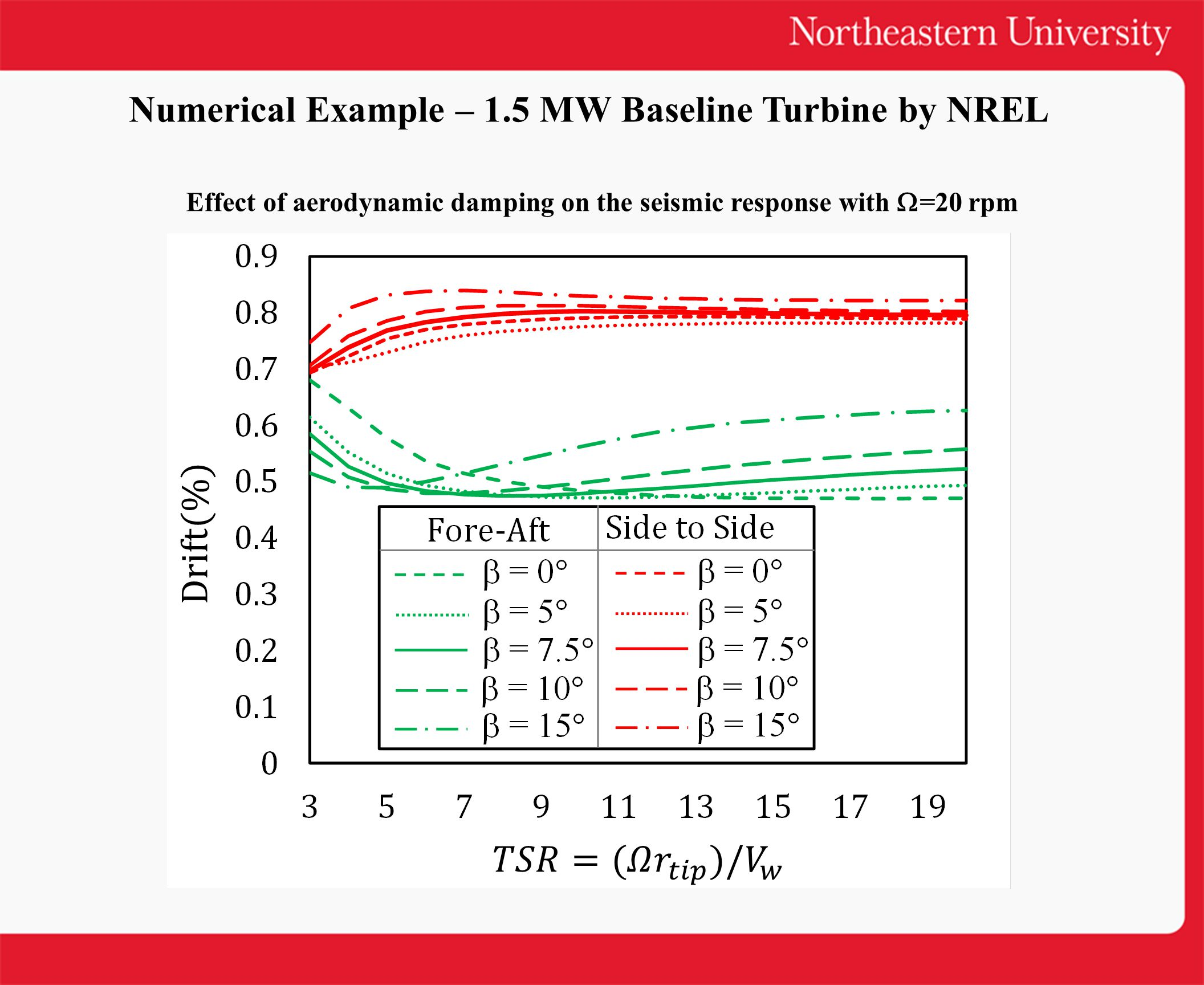 Numerical Example – 1.5 MW Baseline Turbine by NREL Effect of aerodynamic damping on the seismic response with  =20 rpm