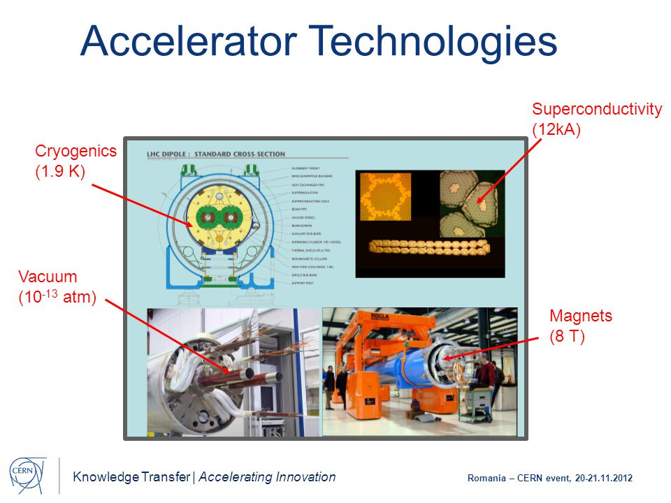 Knowledge Transfer | Accelerating Innovation Romania – CERN event, 20-21.11.2012 Vacuum (10 -13 atm) Magnets (8 T) Superconductivity (12kA) Cryogenics (1.9 K) Base Technologies: LHC Accelerator Technologies