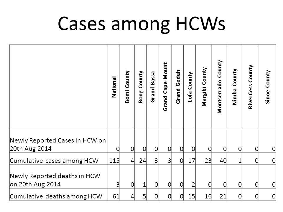 Cases among HCWs National Bomi County Bong County Grand Bassa Grand Cape Mount Grand Gedeh Lofa County Margibi County Montserrado County Nimba County RiverCess County Sinoe County Newly Reported Cases in HCW on 20th Aug 2014000000000000 Cumulative cases among HCW115424330172340100 Newly Reported deaths in HCW on 20th Aug 2014301000200000 Cumulative deaths among HCW6145000151621000