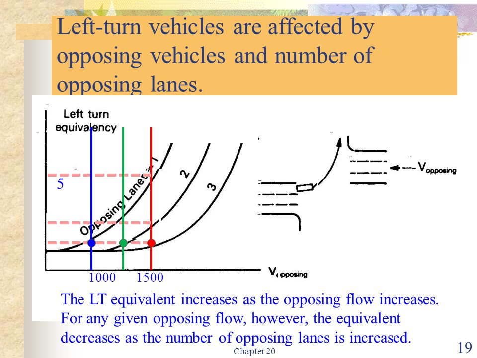 Chapter 20 19 Left-turn vehicles are affected by opposing vehicles and number of opposing lanes. The LT equivalent increases as the opposing flow incr
