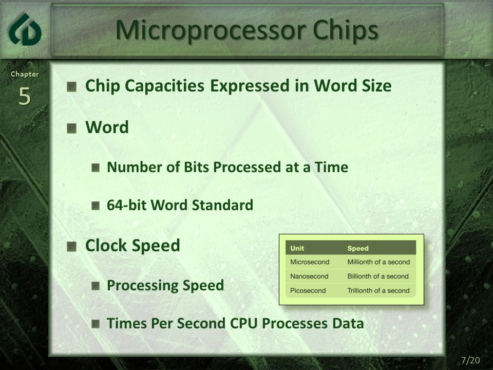 Chapter5 8/20 Microprocessor Chips System Clock Processor Speed Measured by Ticks/Second MHz – One Million Ticks/Second Type 100 Words/Minute = 8 Characters/Second 8088 Processor @ 4.77 MHz Character ► 50,000 Other Tasks ► Character GHz – One Billion Ticks per Second