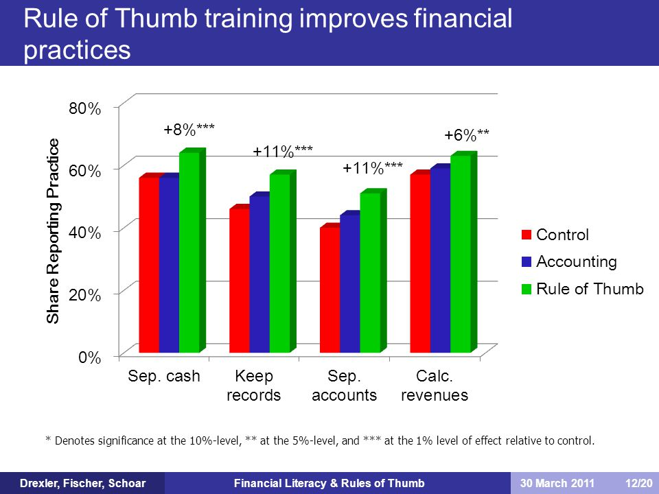 Financial Literacy & Rules of Thumb Rule of Thumb training improves financial practices Drexler, Fischer, Schoar30 March 2011 12/20 +8%*** +11%*** +6%** * Denotes significance at the 10%-level, ** at the 5%-level, and *** at the 1% level of effect relative to control.