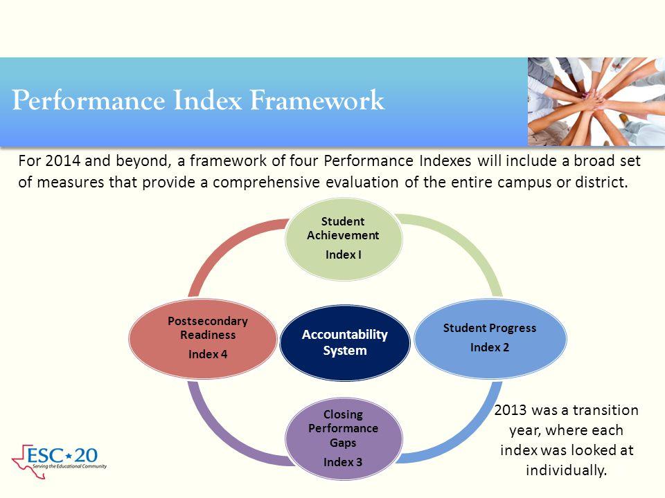 Accountability System Student Achievemen t Index I Student Progress Index 2 Closing Performan ce Gaps Index 3 Postseconda ry Readiness Index 4 Perform