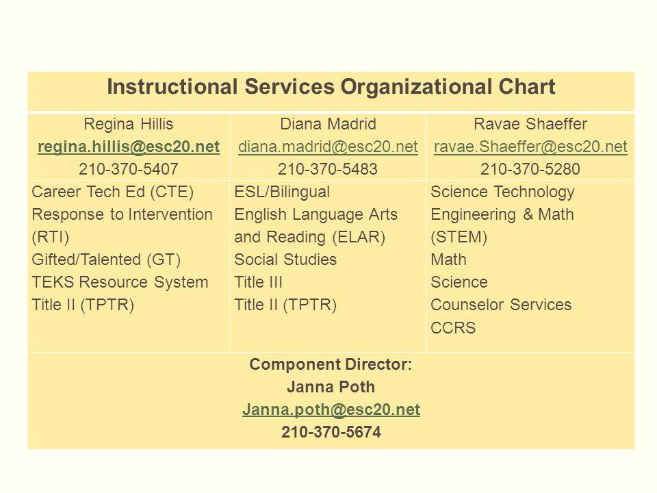 Instructional Services Organizational Chart Regina Hillis regina.hillis@esc20.net 210-370-5407 Diana Madrid diana.madrid@esc20.net 210-370-5483 Ravae