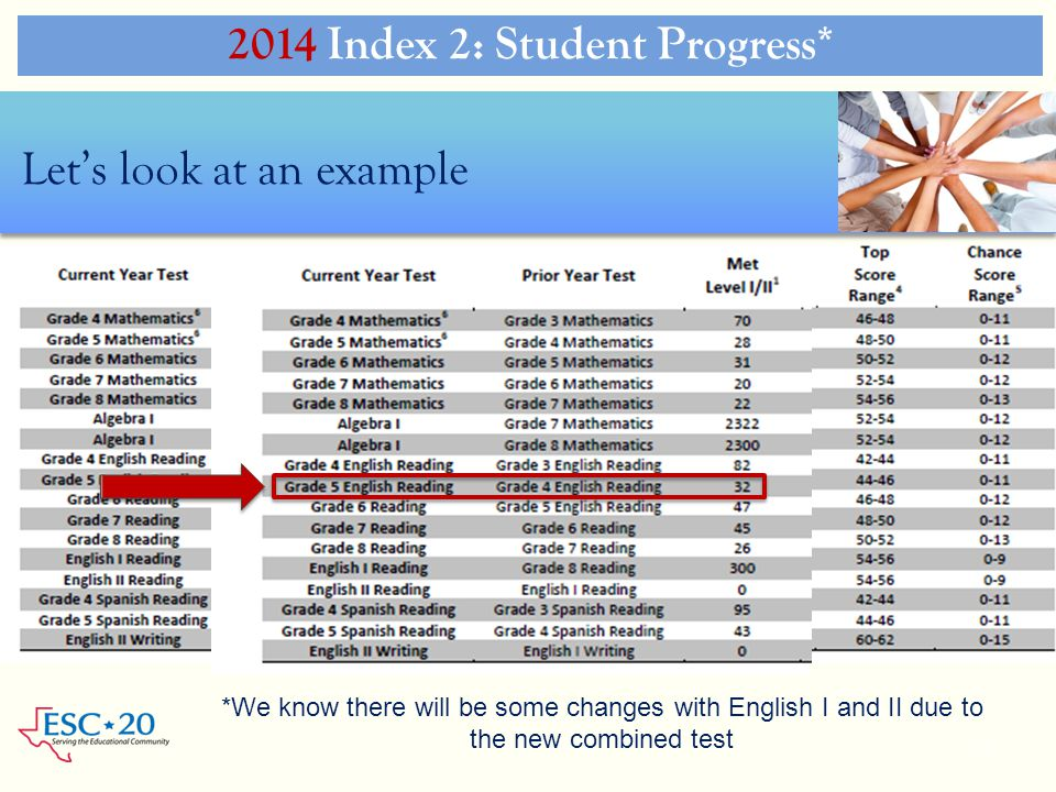 2014 Index 2: Student Progress* 33 *We know there will be some changes with English I and II due to the new combined test Let's look at an example