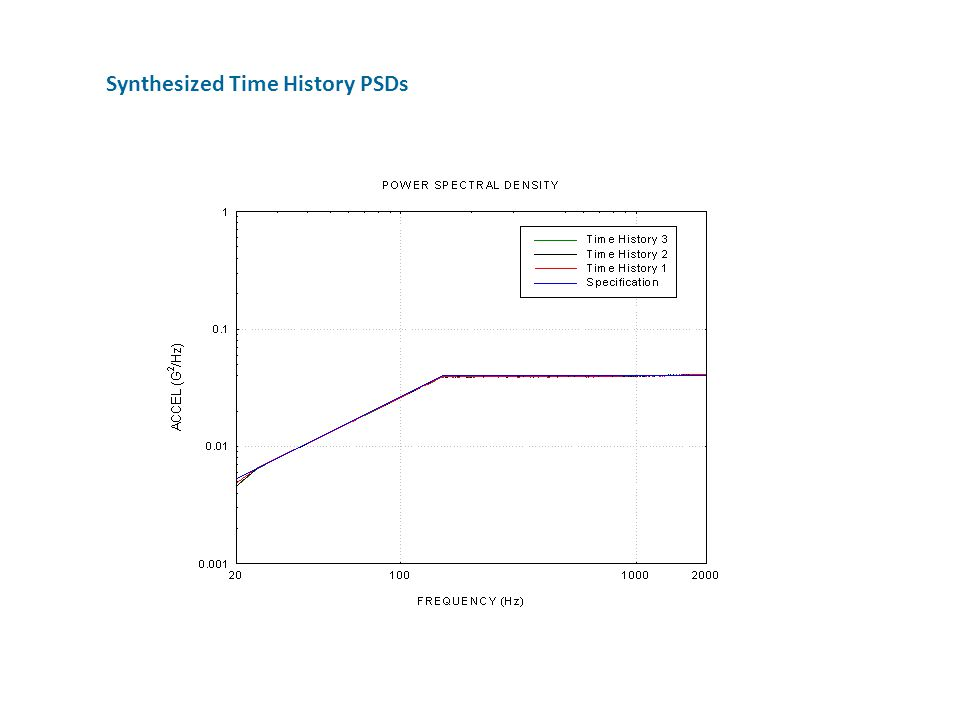 Synthesized Time History PSDs