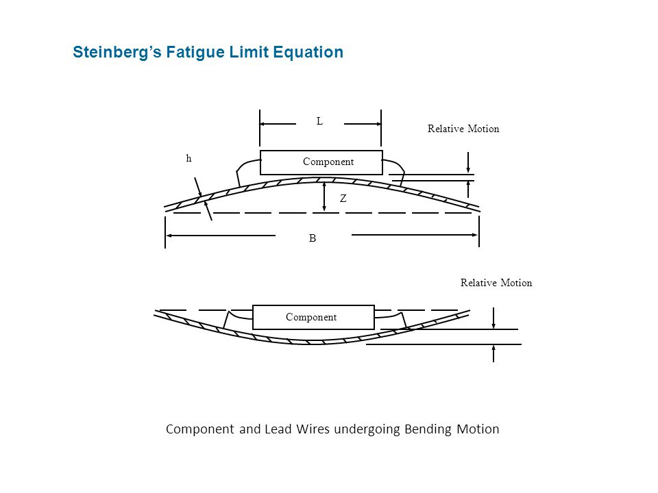 Steinberg's Fatigue Limit Equation L B Z Relative Motion Component h Relative Motion Component Component and Lead Wires undergoing Bending Motion