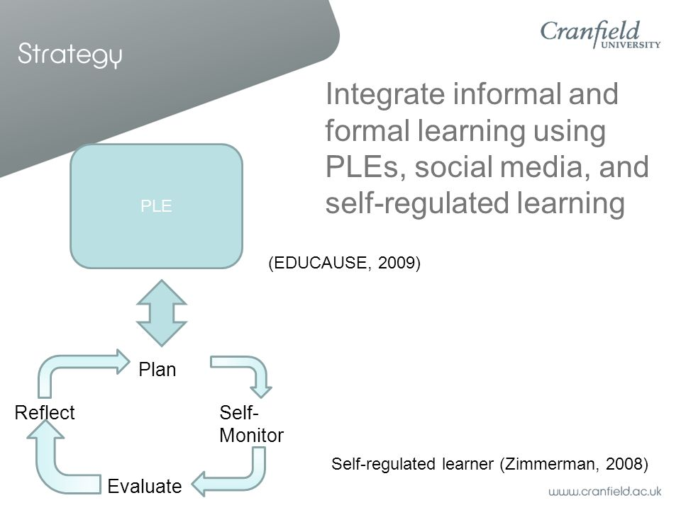 Strategy Integrate informal and formal learning using PLEs, social media, and self-regulated learning Plan Self- Monitor Evaluate Reflect Self-regulated learner (Zimmerman, 2008) PLE (EDUCAUSE, 2009)