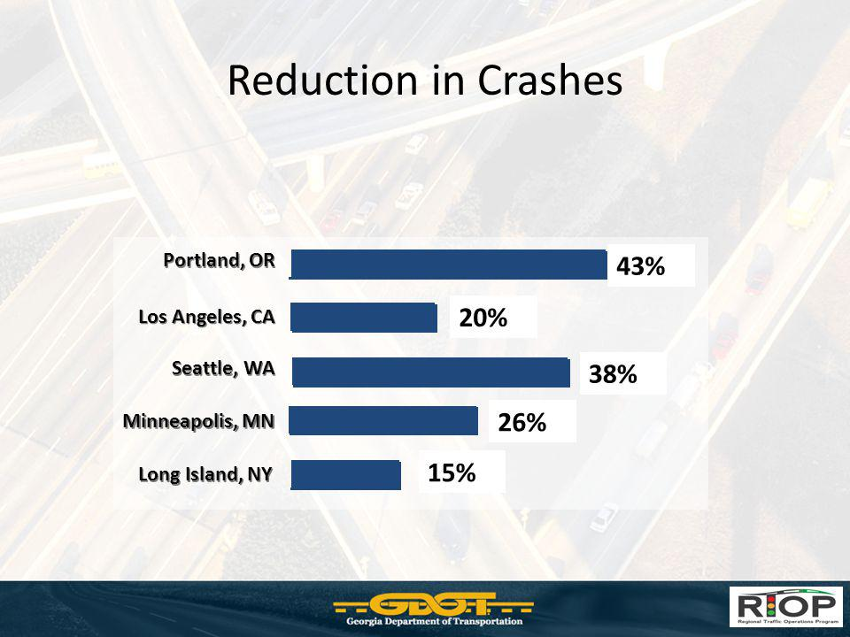Benefits of Ramp Meters Improved traffic flow from surface street to freeway Faster travel times Reduced merging accidents Reduced fuel consumption Reduced vehicle emissions PREPARE TO STOP